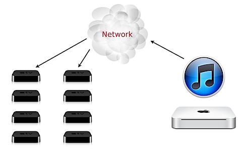 Digital signage using the Apple TV