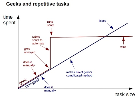 geekrepetitivegraph