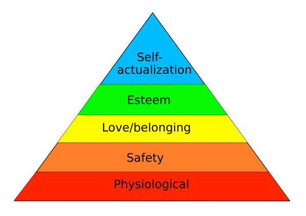 Figure 1 Maslows Hierarchy Of Needs in pyramid form